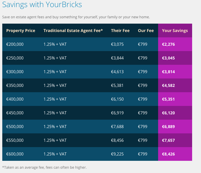 Selling your home yourself in ireland private property sales yourbricks solutioingenieria Gallery