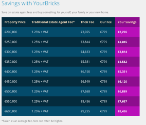 Private Property Sales - YourBricks.ie