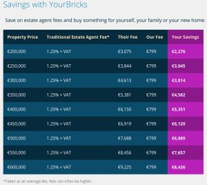Private House Sales - YourBricks.ie Savings